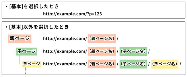 WordPress 固定ページのパーマリンク